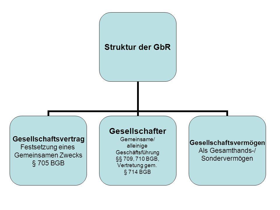 Struktur der GbR Gesellschaftsvertrag Festsetzung eines Gemeinsamen Zwecks § 705 BGB Gesellschafter Gemeinsame/ alleinige Geschäftsführung §§ 709, 710