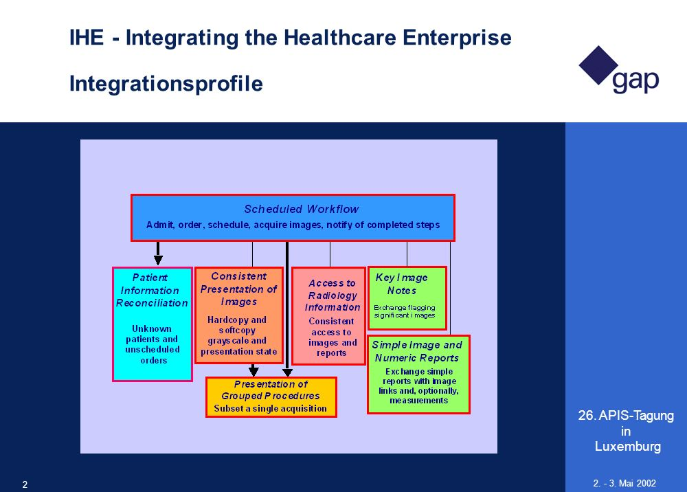 26. APIS-Tagung in Luxemburg 20 2. - 3. Mai 2002 IHE - Integrating the Healthcare Enterprise Integrationsprofile