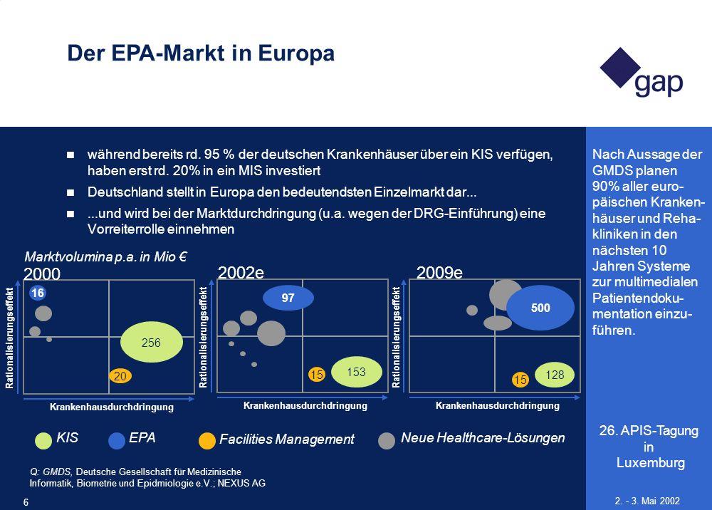 26. APIS-Tagung in Luxemburg 6 2. - 3. Mai 2002 Der EPA-Markt in Europa während bereits rd. 95 % der deutschen Krankenhäuser über ein KIS verfügen, ha