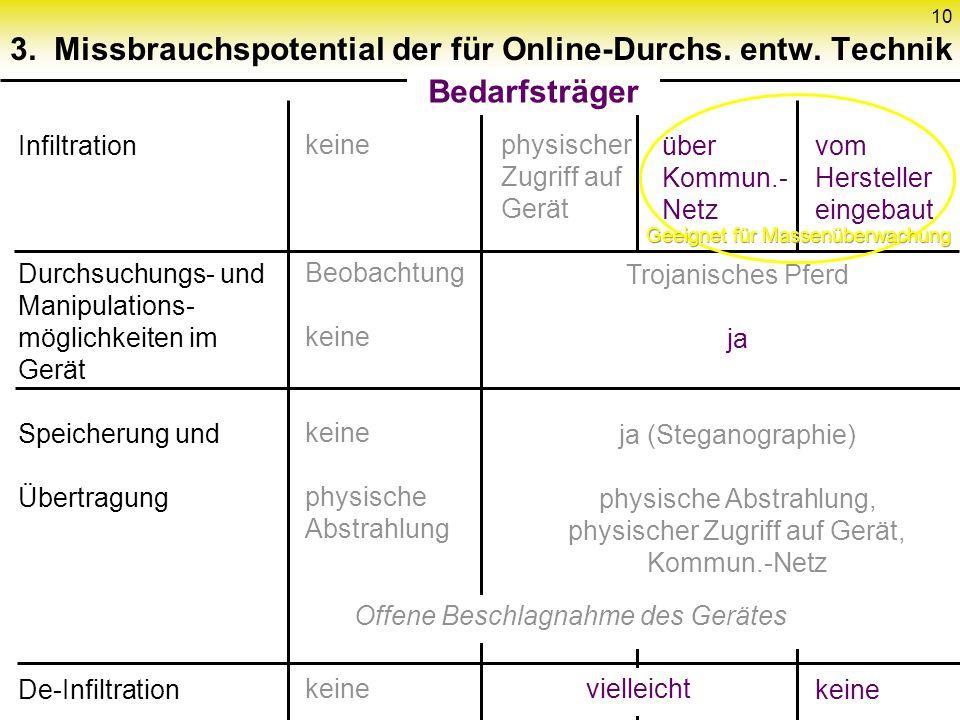 10 3. Missbrauchspotential der für Online-Durchs.