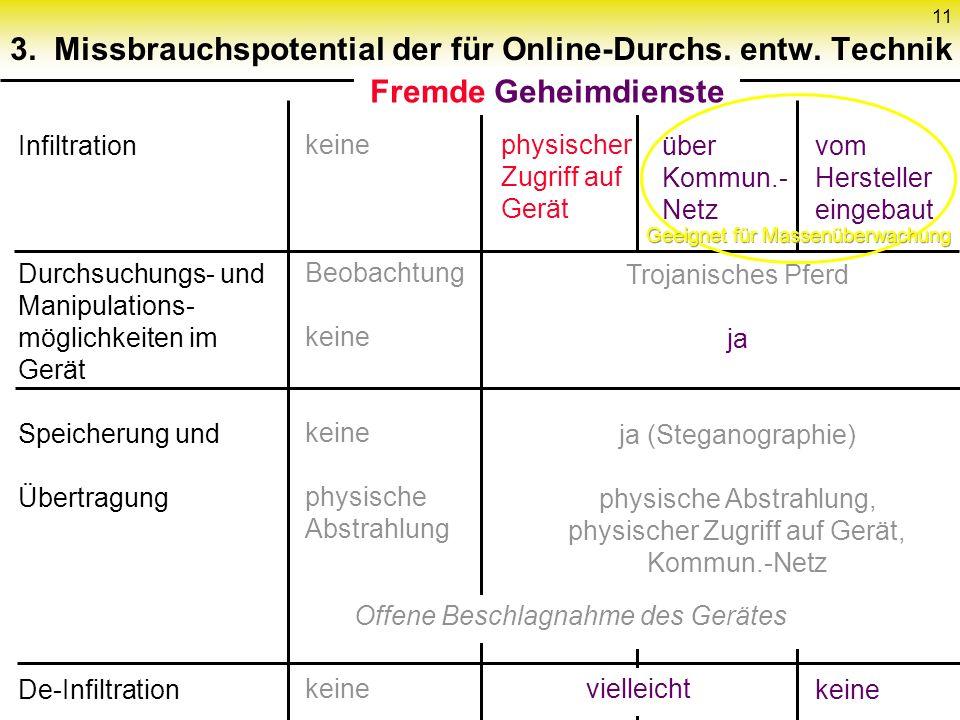 11 3. Missbrauchspotential der für Online-Durchs.