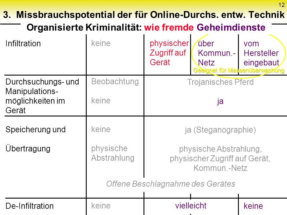 12 3. Missbrauchspotential der für Online-Durchs.