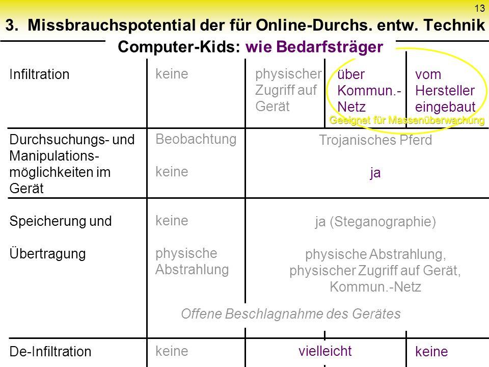 13 3. Missbrauchspotential der für Online-Durchs.