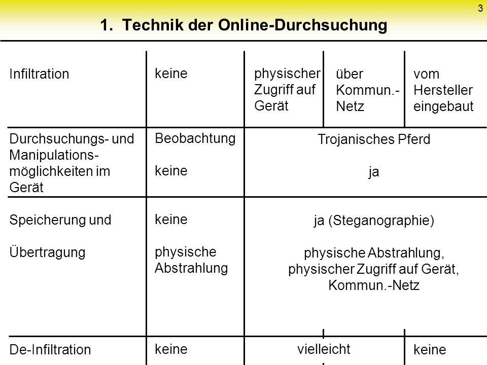 3 1. Technik der Online-Durchsuchung Infiltration Durchsuchungs- und Manipulations- möglichkeiten im Gerät Speicherung und Übertragung De-Infiltration