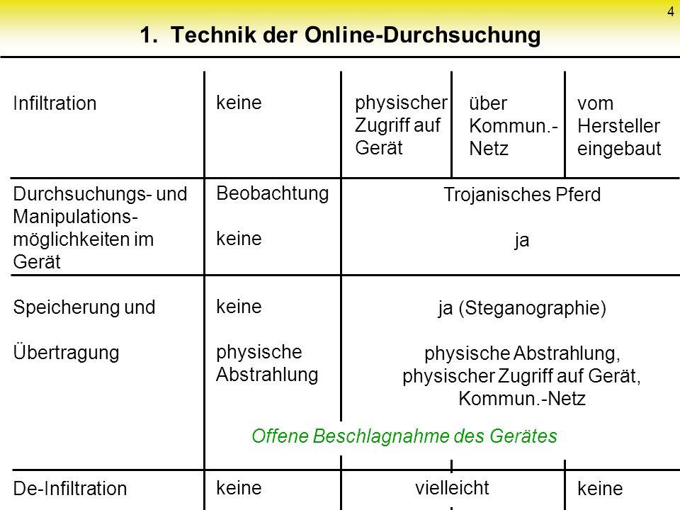 4 1. Technik der Online-Durchsuchung Infiltration Durchsuchungs- und Manipulations- möglichkeiten im Gerät Speicherung und Übertragung De-Infiltration