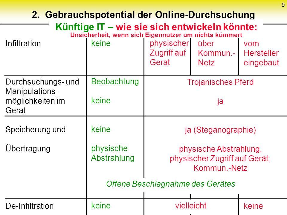 9 2. Gebrauchspotential der Online-Durchsuchung Infiltration Durchsuchungs- und Manipulations- möglichkeiten im Gerät Speicherung und Übertragung De-I