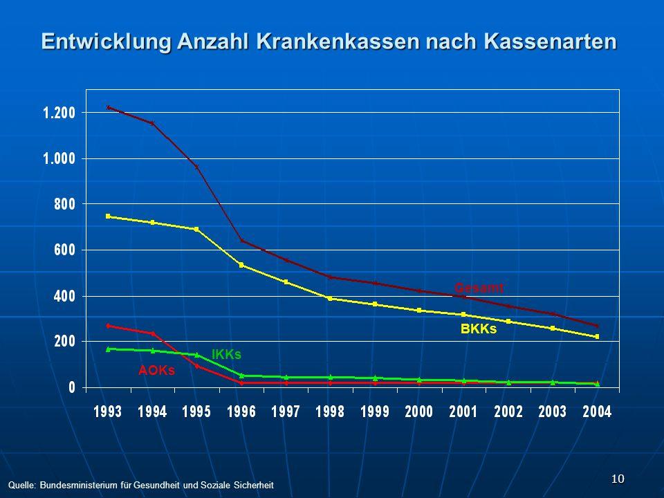 10 Entwicklung Anzahl Krankenkassen nach Kassenarten Gesamt BKKs IKKs AOKs Quelle: Bundesministerium für Gesundheit und Soziale Sicherheit