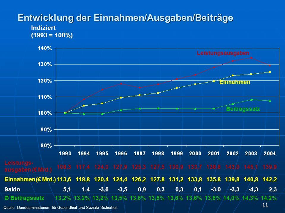 11 Entwicklung der Einnahmen/Ausgaben/Beiträge Quelle: Bundesministerium für Gesundheit und Soziale Sicherheit Indiziert (1993 = 100%) Saldo Ø Beitrag