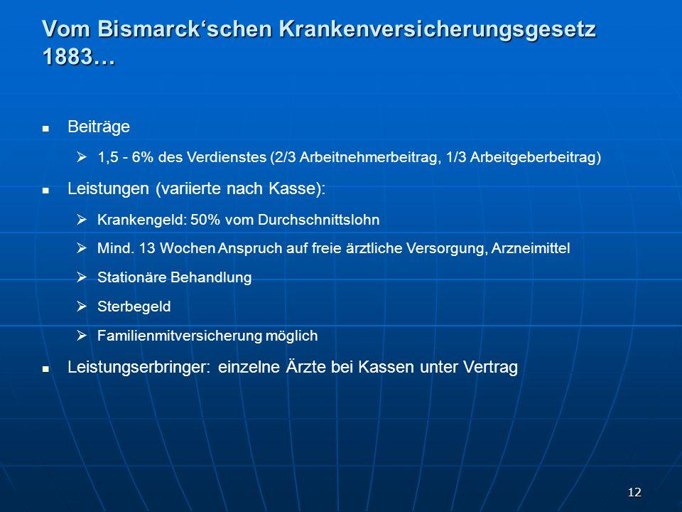 12 Vom Bismarckschen Krankenversicherungsgesetz 1883… Beiträge 1,5 - 6% des Verdienstes (2/3 Arbeitnehmerbeitrag, 1/3 Arbeitgeberbeitrag) Leistungen (