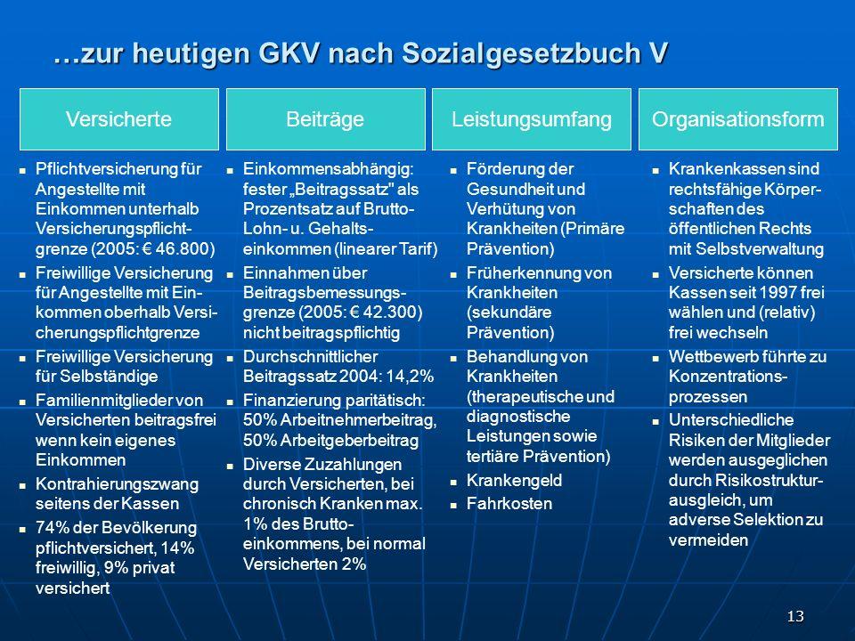 13 …zur heutigen GKV nach Sozialgesetzbuch V Pflichtversicherung für Angestellte mit Einkommen unterhalb Versicherungspflicht- grenze (2005: 46.800) F
