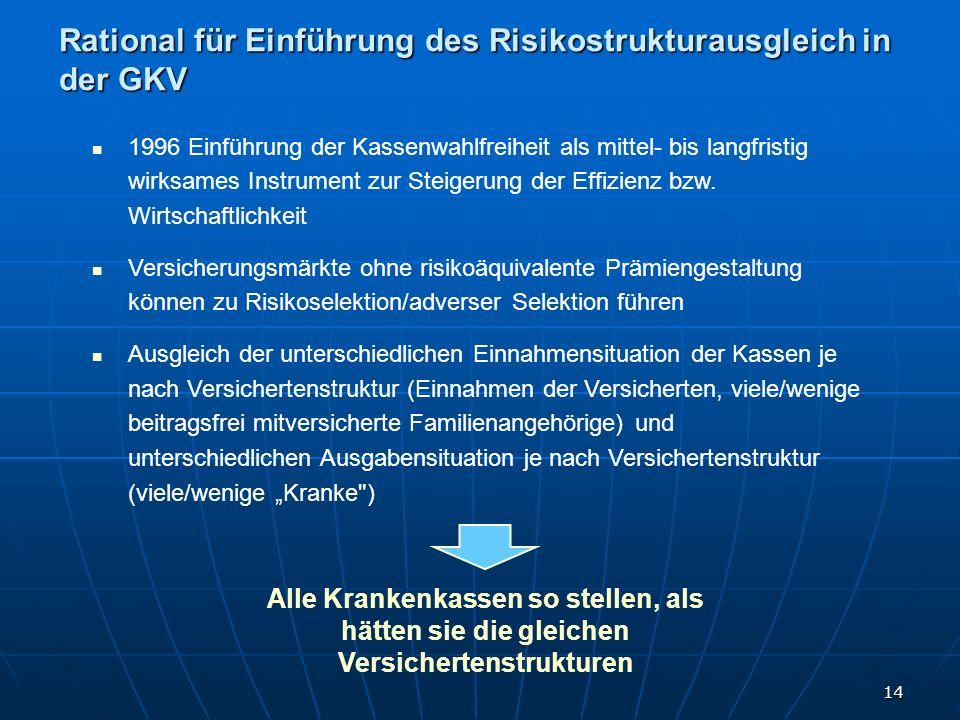 14 Rational für Einführung des Risikostrukturausgleich in der GKV 1996 Einführung der Kassenwahlfreiheit als mittel- bis langfristig wirksames Instrum