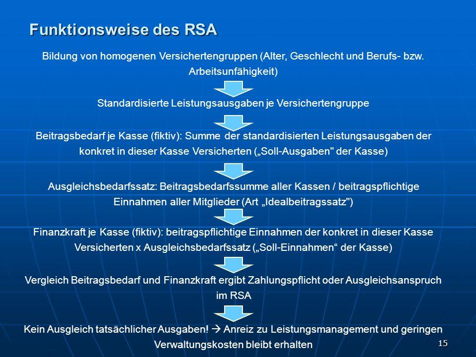 15 Funktionsweise des RSA Bildung von homogenen Versichertengruppen (Alter, Geschlecht und Berufs- bzw. Arbeitsunfähigkeit) Standardisierte Leistungsa