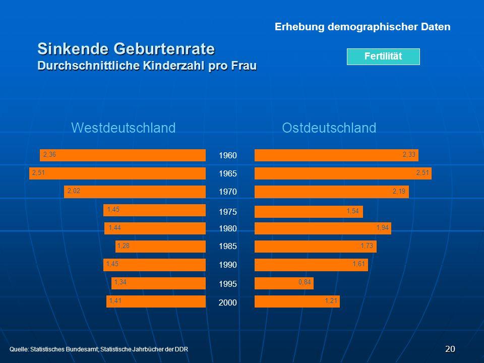 20 Sinkende Geburtenrate Durchschnittliche Kinderzahl pro Frau Erhebung demographischer Daten Westdeutschland Ostdeutschland 1960 1965 1970 1975 1980