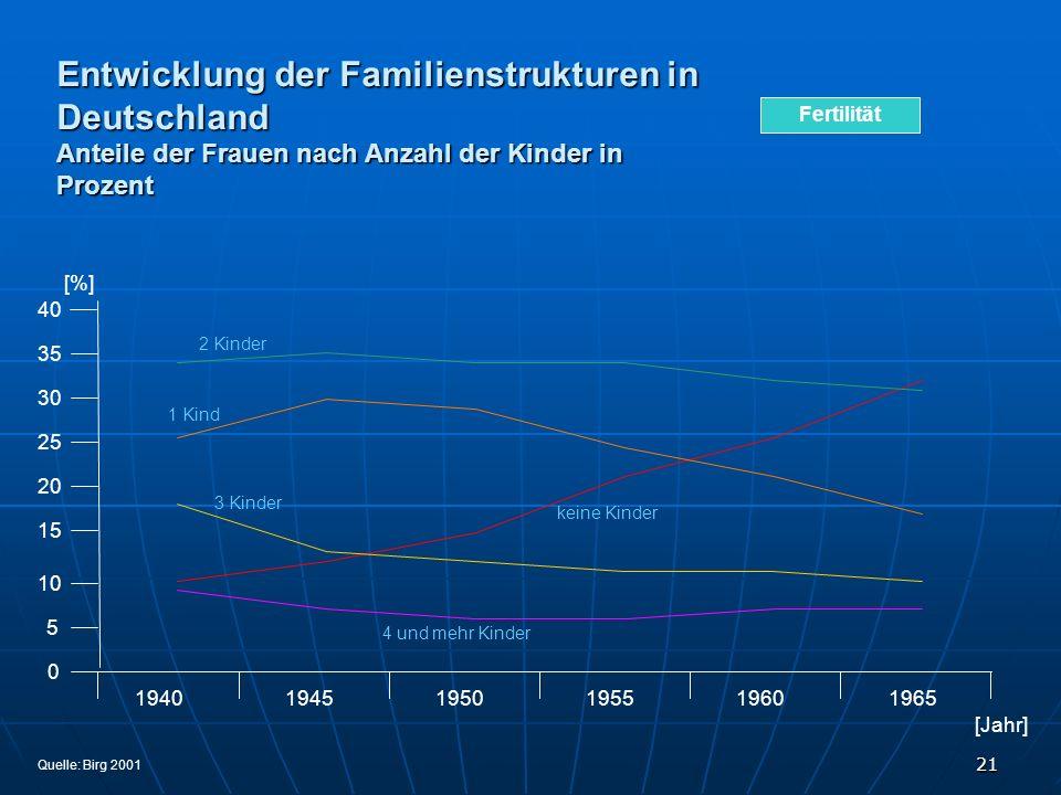21 Entwicklung der Familienstrukturen in Deutschland Anteile der Frauen nach Anzahl der Kinder in Prozent 1,50 1,40 1,30 1,20 1,10 1,00 1991 ohne Beru