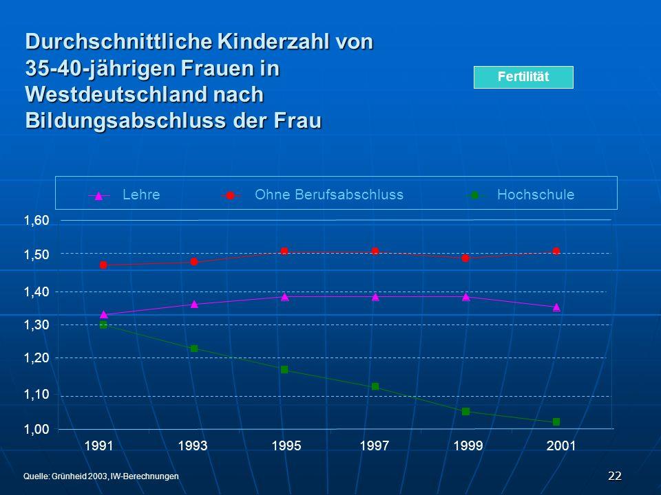 22 Durchschnittliche Kinderzahl von 35-40-jährigen Frauen in Westdeutschland nach Bildungsabschluss der Frau 199119931995199719992001 LehreOhne Berufs