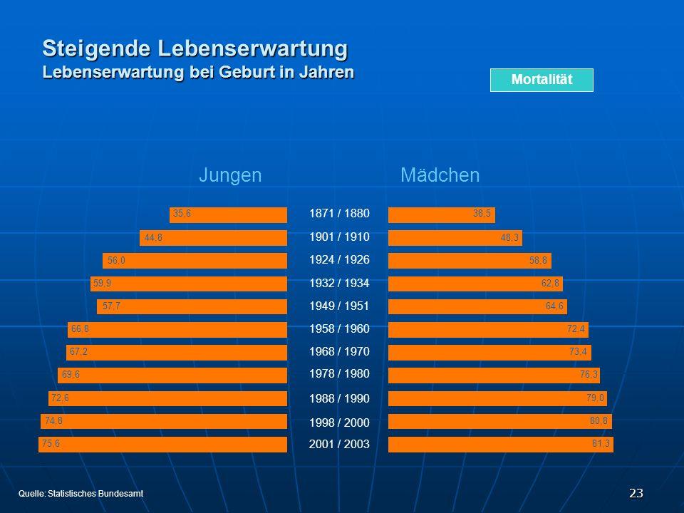 23 Steigende Lebenserwartung Lebenserwartung bei Geburt in Jahren Mädchen Jungen 1871 / 1880 1924 / 1926 1932 / 1934 1949 / 1951 1958 / 1960 1968 / 19