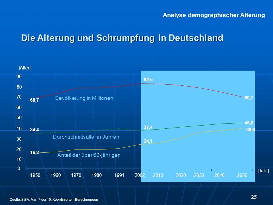 25 Die Alterung und Schrumpfung in Deutschland Analyse demographischer Alterung 19501960197019801991200220102020203020402050 90 70 60 50 40 30 20 10 0