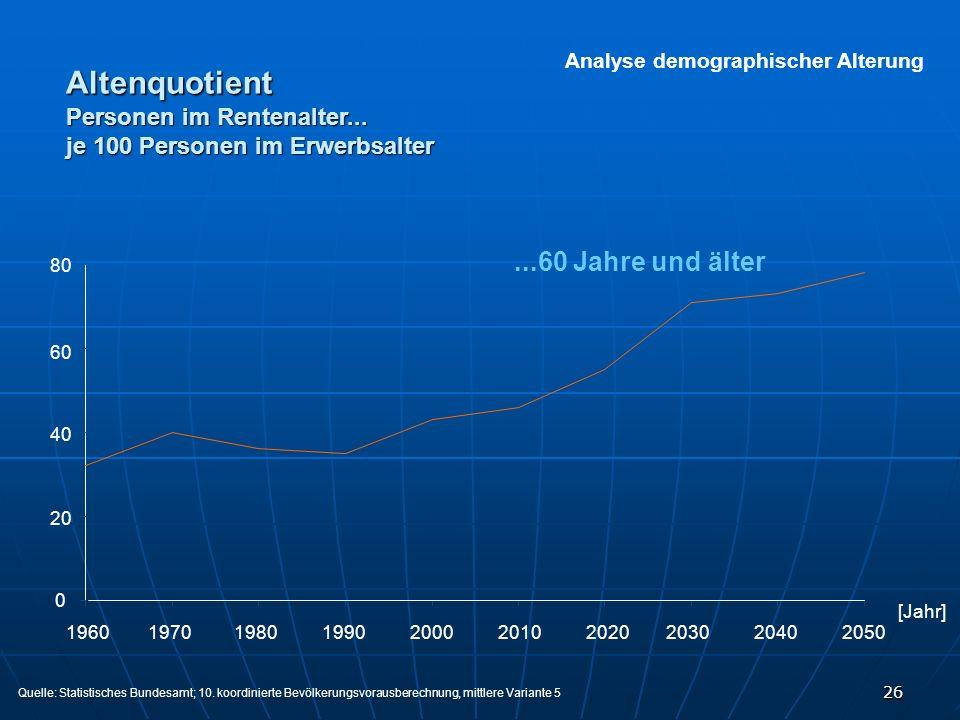 26 Analyse demographischer Alterung...60 Jahre und älter 1960197019801990200020102020203020402050 80 60 40 20 0 Quelle: Statistisches Bundesamt; 10. k