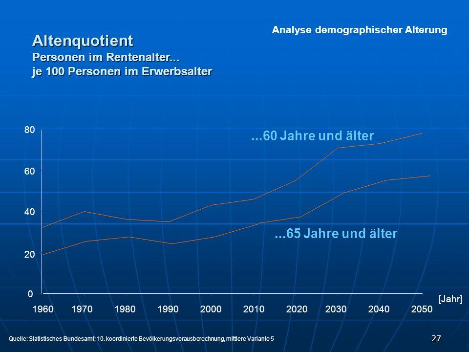 27 Analyse demographischer Alterung...60 Jahre und älter 1960197019801990200020102020203020402050 80 60 40 20 0...65 Jahre und älter Quelle: Statistis
