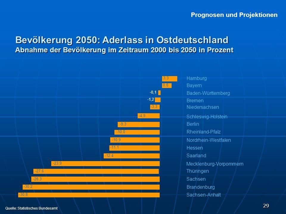 29 Bevölkerung 2050: Aderlass in Ostdeutschland Abnahme der Bevölkerung im Zeitraum 2000 bis 2050 in Prozent Prognosen und Projektionen Hamburg Bayern
