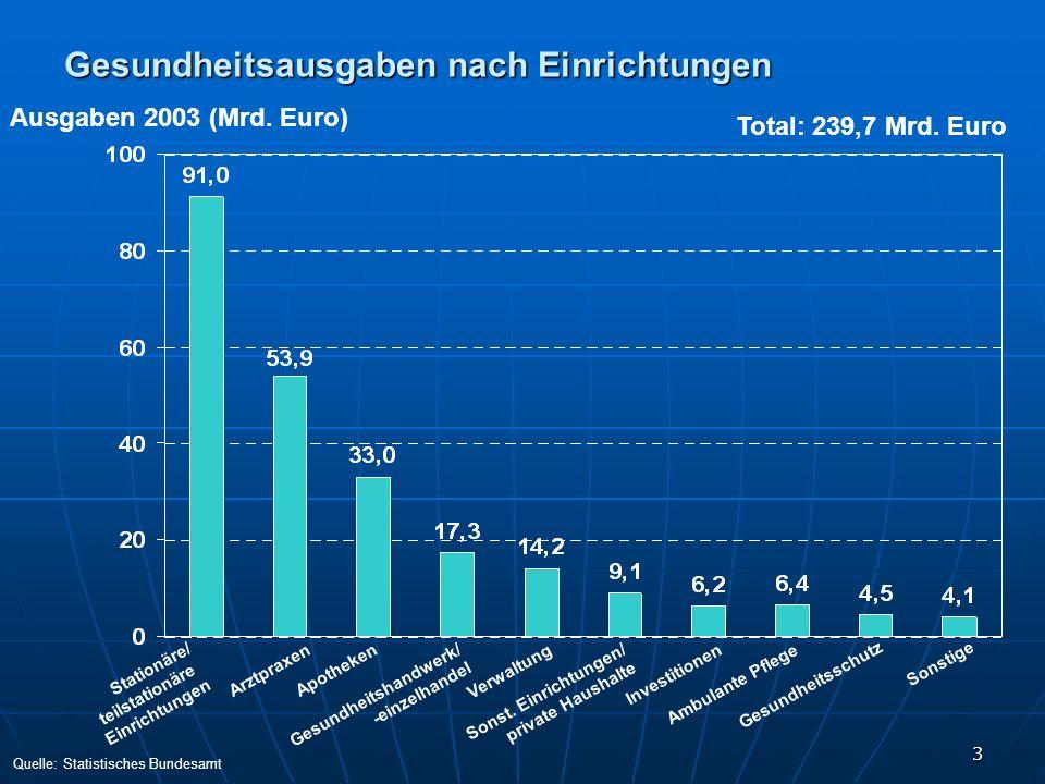3 Gesundheitsausgaben nach Einrichtungen Ausgaben 2003 (Mrd. Euro) Total: 239,7 Mrd. Euro Stationäre/ teilstationäre Einrichtungen Arztpraxen Apotheke
