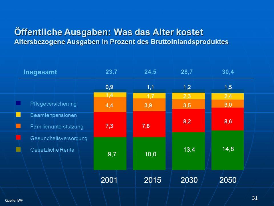 31 Öffentliche Ausgaben: Was das Alter kostet Altersbezogene Ausgaben in Prozent des Bruttoinlandsproduktes 2001 2015 2030 2050 Pflegeversicherung Bea