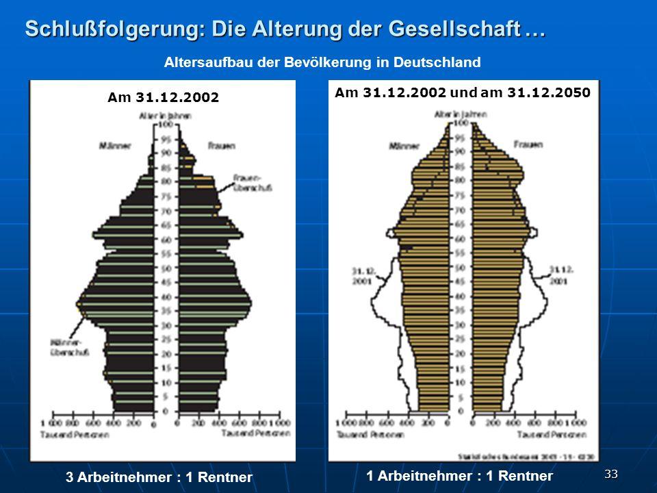 33 Schlußfolgerung: Die Alterung der Gesellschaft … Altersaufbau der Bevölkerung in Deutschland 3 Arbeitnehmer : 1 Rentner 1 Arbeitnehmer : 1 Rentner