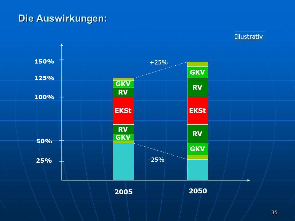 35 Die Auswirkungen: Lohn EKSt RV GKV Lohn EKSt RV GKV 2005 2050 Illustrativ 100% 50% 25% 125% 150% -25% +25%