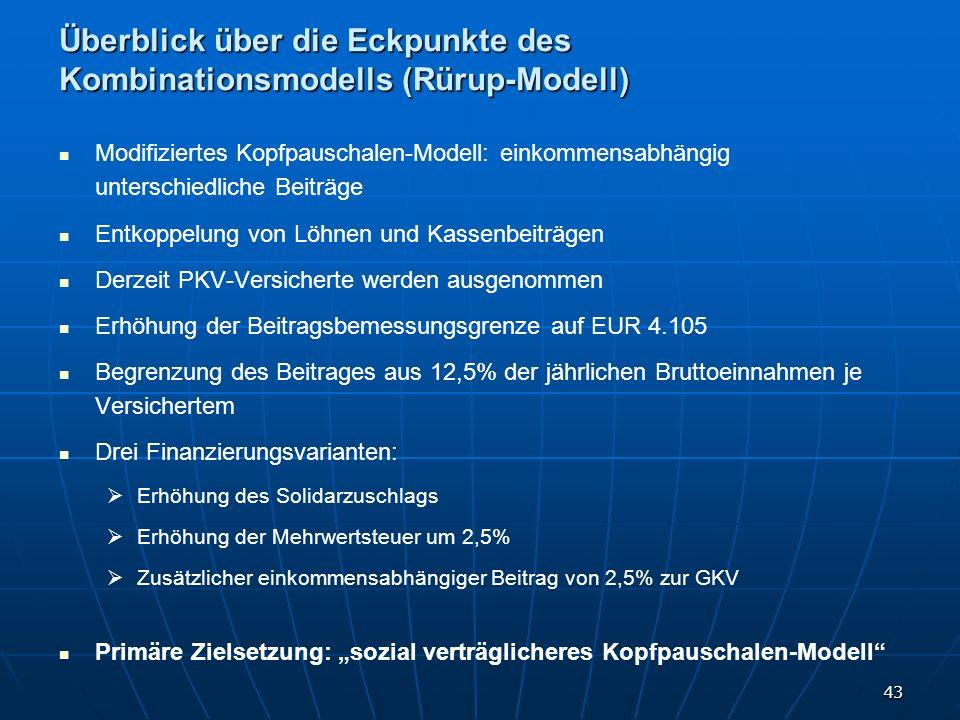 43 Modifiziertes Kopfpauschalen-Modell: einkommensabhängig unterschiedliche Beiträge Entkoppelung von Löhnen und Kassenbeiträgen Derzeit PKV-Versicher