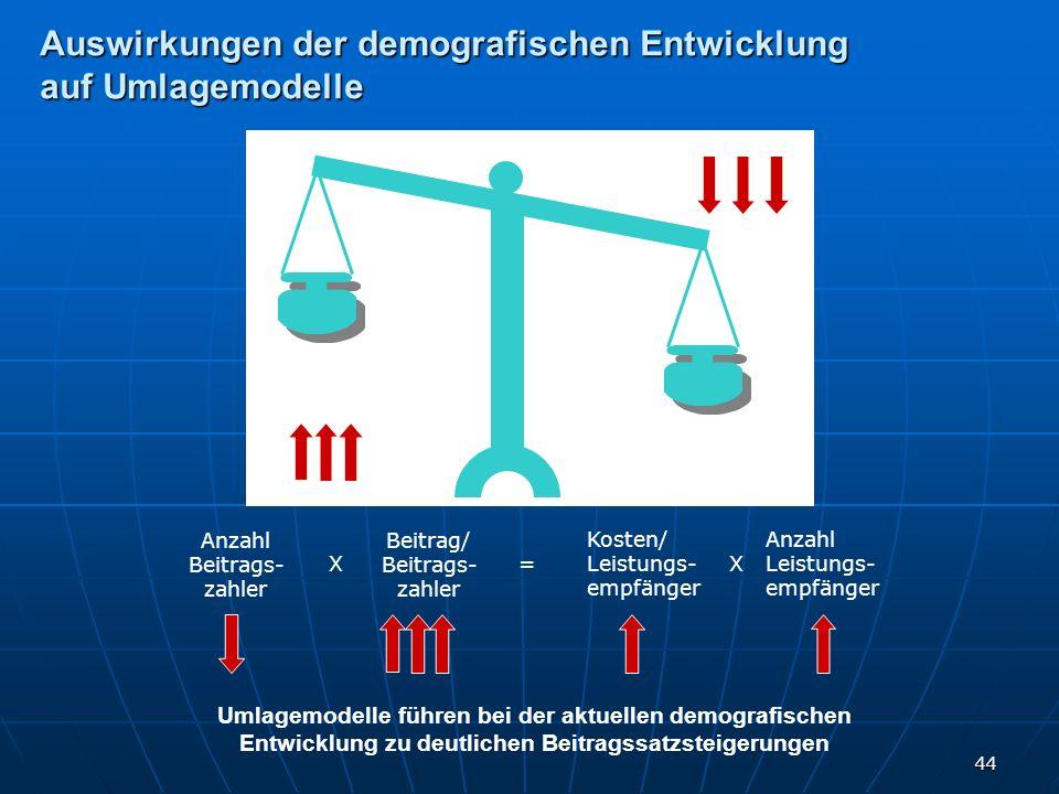44 Auswirkungen der demografischen Entwicklung auf Umlagemodelle Anzahl Beitrags- zahler Beitrag/ Beitrags- zahler X= Kosten/ Leistungs- empfänger Anz