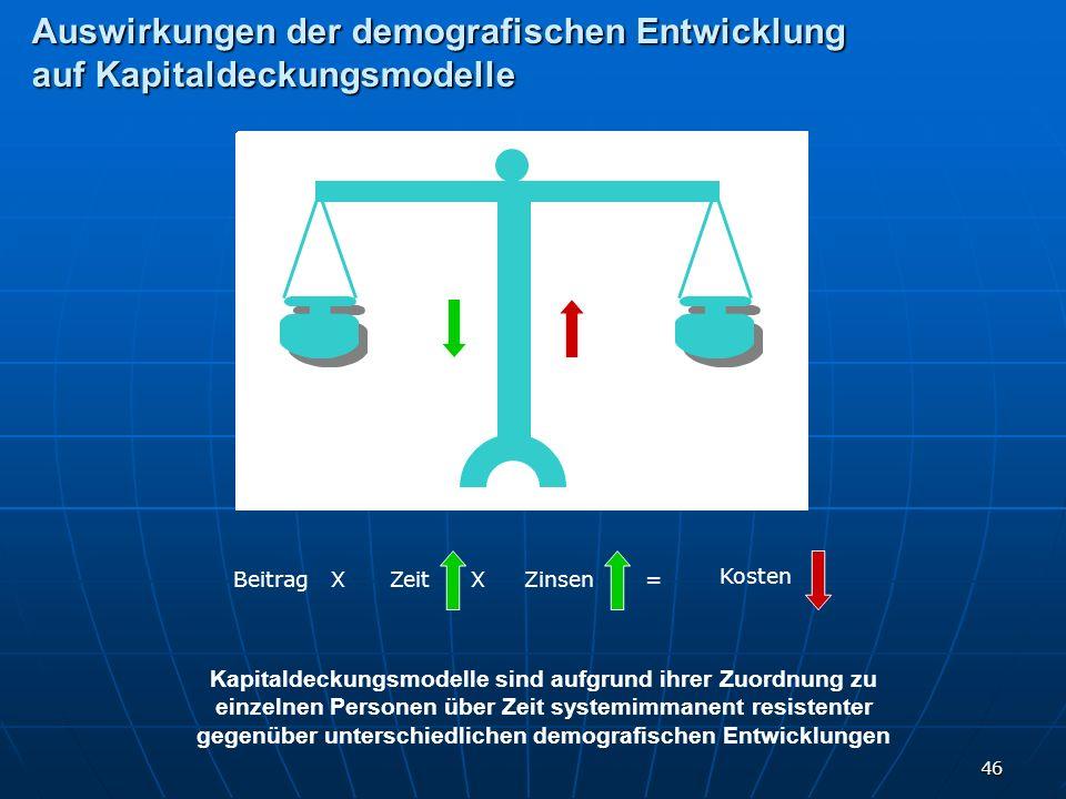 46 Auswirkungen der demografischen Entwicklung auf Kapitaldeckungsmodelle ZeitX= Kosten BeitragZinsenX Kapitaldeckungsmodelle sind aufgrund ihrer Zuor