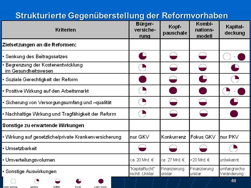 48 Strukturierte Gegenüberstellung der Reformvorhaben