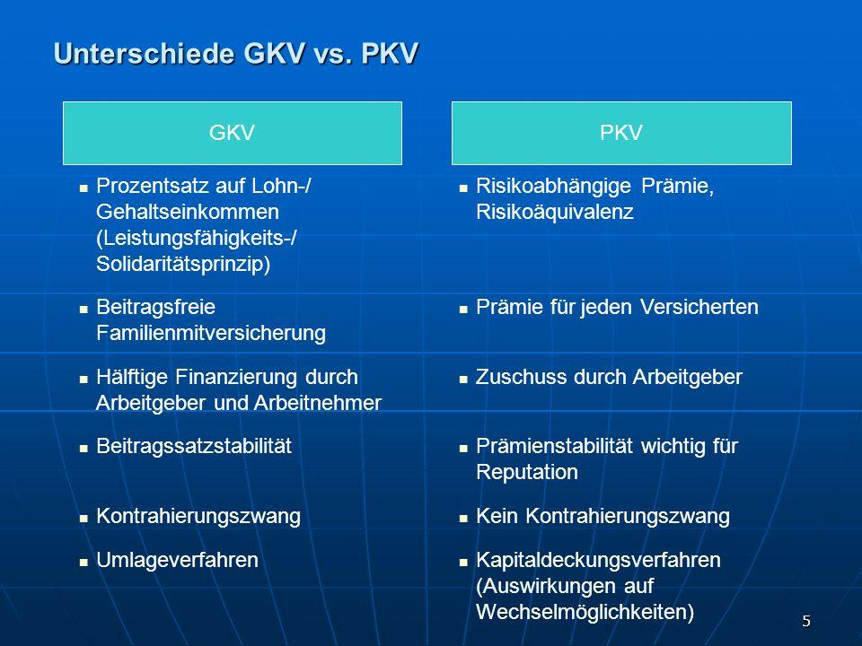 5 Unterschiede GKV vs. PKV GKVPKV Prozentsatz auf Lohn-/ Gehaltseinkommen (Leistungsfähigkeits-/ Solidaritätsprinzip) Risikoabhängige Prämie, Risikoäq