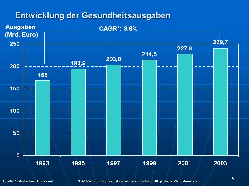 6 Entwicklung der Gesundheitsausgaben Ausgaben (Mrd. Euro) CAGR*: 3,6% Quelle: Statistisches Bundesamt*CAGR=compound annual growth rate (durchschnittl