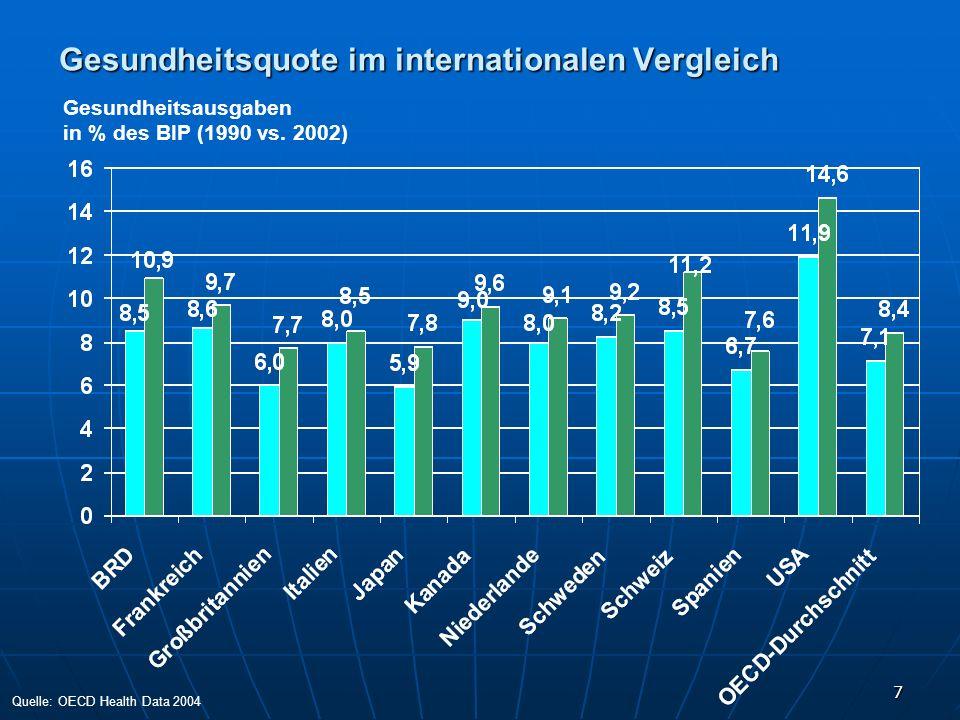 7 Gesundheitsquote im internationalen Vergleich Gesundheitsausgaben in % des BIP (1990 vs. 2002) Quelle: OECD Health Data 2004