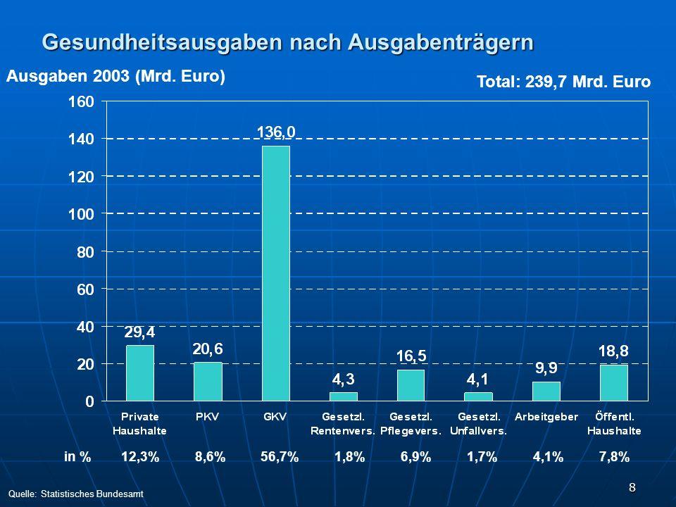 8 Gesundheitsausgaben nach Ausgabenträgern Ausgaben 2003 (Mrd. Euro) Total: 239,7 Mrd. Euro in %12,3%8,6%56,7%1,8%6,9%1,7%4,1%7,8% Quelle: Statistisch