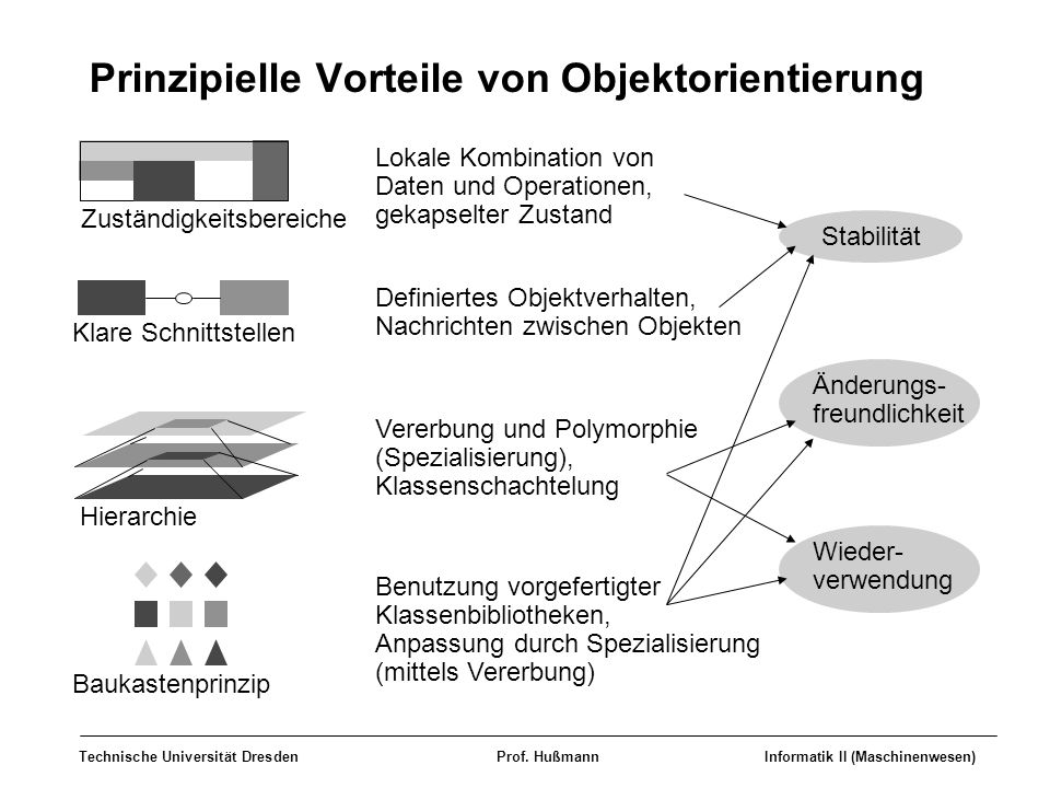 Technische Universität DresdenProf. HußmannInformatik II (Maschinenwesen) Prinzipielle Vorteile von Objektorientierung Zuständigkeitsbereiche Hierarch