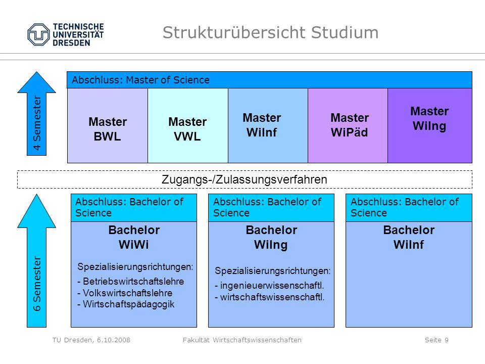 TU Dresden, 6.10.2008Fakultät WirtschaftswissenschaftenSeite 9 Master BWL Master WiInf Master WiPäd Master WiIng Master VWL Zugangs-/Zulassungsverfahr
