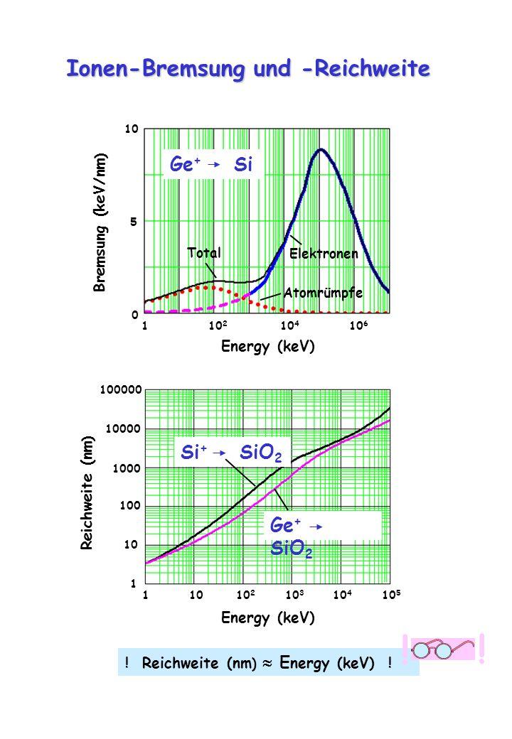 1 10 10 2 10 3 10 4 10 5 Energy (keV) 1 10 1000 10000 Reichweite (nm ) 100000 100 Ge + SiO 2 Si + SiO 2 1 10 2 10 4 10 6 Energy (keV) 0 5 Bremsung (ke