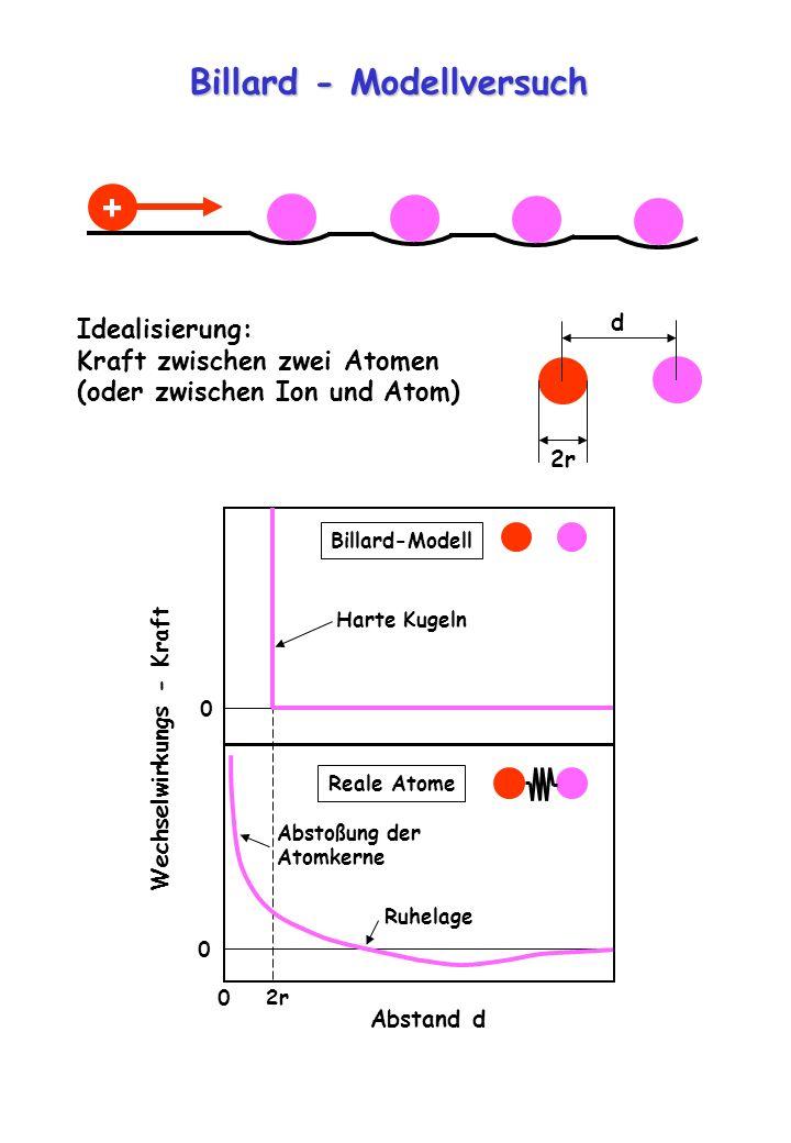 Billard - Modellversuch + Idealisierung: Kraft zwischen zwei Atomen (oder zwischen Ion und Atom) d 2r Wechselwirkungs - Kraft 0 2r 0 0 Abstand d Billa