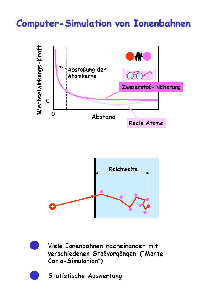 + Reichweite Computer-Simulation von Ionenbahnen Wechselwirkungs-Kraft 0 0 Abstand Reale Atome Abstoßung der Atomkerne Zweierstoß-Näherung Viele Ionen
