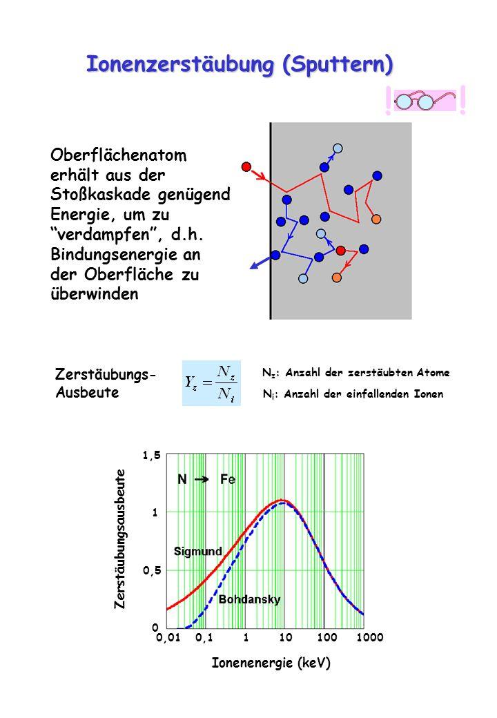 Ionenzerstäubung (Sputtern) Oberflächenatom erhält aus der Stoßkaskade genügend Energie, um zu verdampfen, d.h. Bindungsenergie an der Oberfläche zu ü