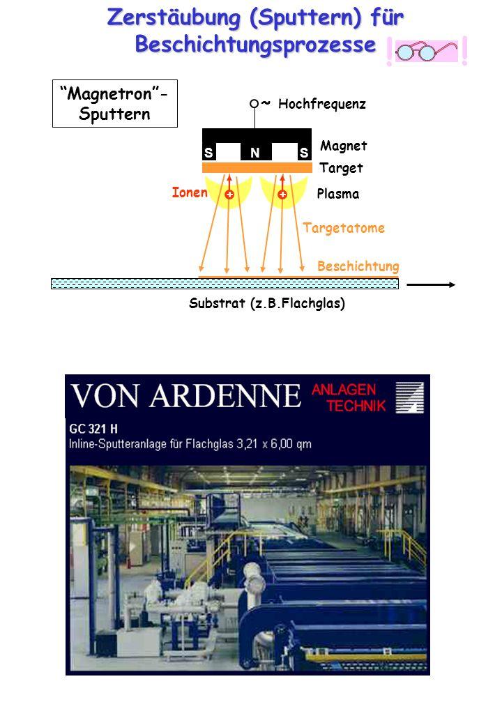 Zerstäubung (Sputtern) für Beschichtungsprozesse SSN ++ ~ Hochfrequenz Magnet Target Plasma Ionen Targetatome Beschichtung Substrat (z.B.Flachglas) Ma