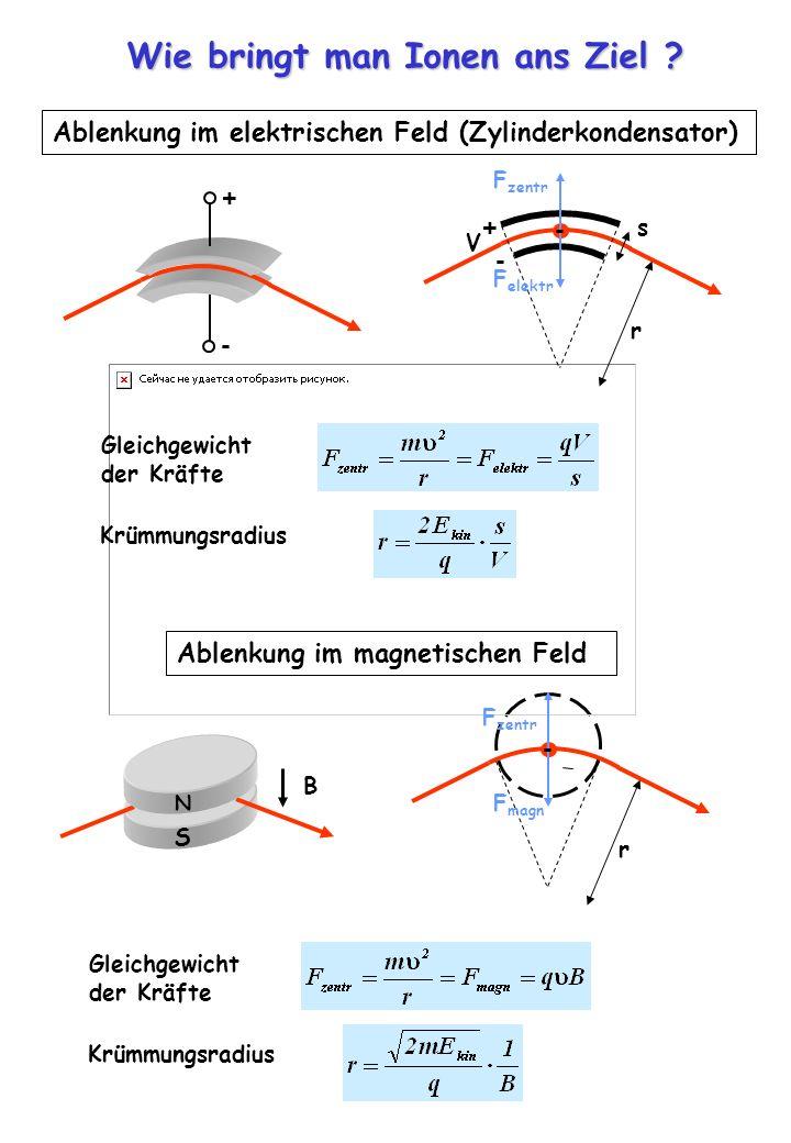Wie bringt man Ionen ans Ziel ? Ablenkung im elektrischen Feld (Zylinderkondensator) Gleichgewicht der Kräfte Krümmungsradius - + r - + - F zentr F el