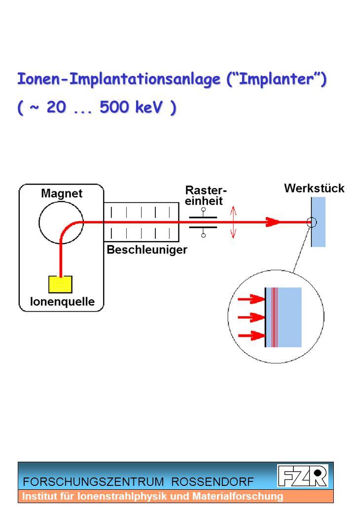 FORSCHUNGSZENTRUM ROSSENDORF Institut für Ionenstrahlphysik und Materialforschung Ionen-Implantationsanlage (Implanter) ( ~ 20... 500 keV )