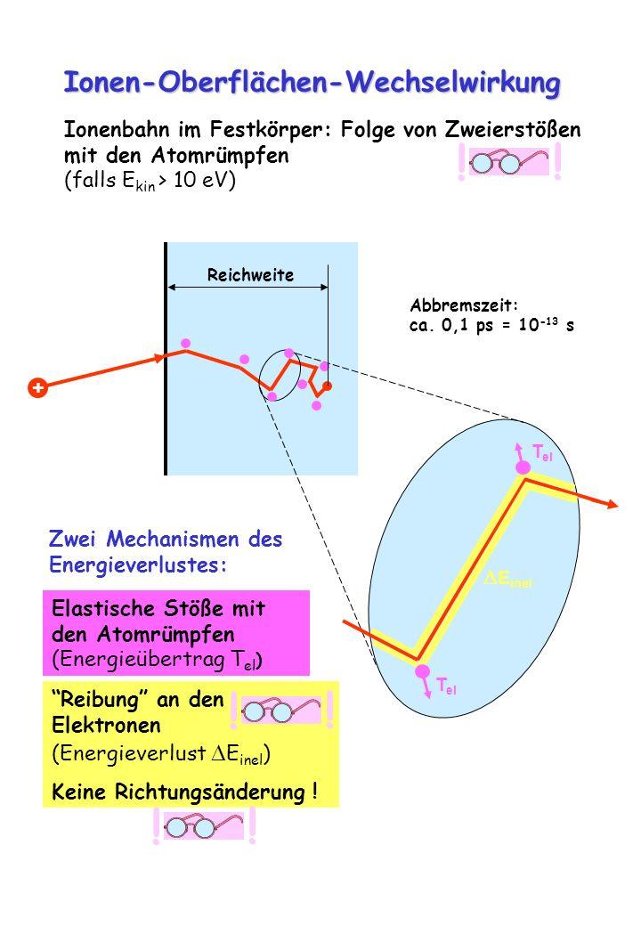 Ionen-Oberflächen-Wechselwirkung + T el E inel Zwei Mechanismen des Energieverlustes: Elastische Stöße mit den Atomrümpfen (Energieübertrag T el ) Rei