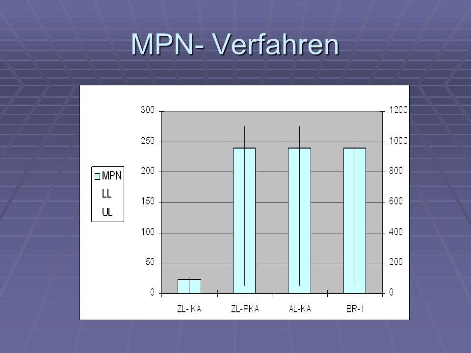Membranfilterverfahren Diagramm: Vergleich der Keimzahlen