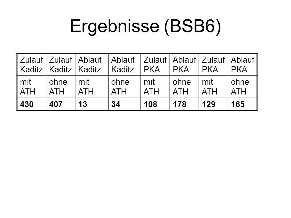 Ergebnisse (BSB6) Zulauf Kaditz Ablauf Kaditz Zulauf PKA Ablauf PKA Zulauf PKA Ablauf PKA mit ATH ohne ATH mit ATH ohne ATH mit ATH ohne ATH mit ATH o