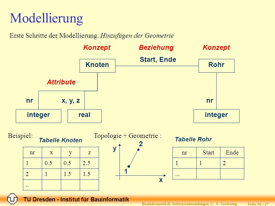TU Dresden - Institut für Bauinformatik Folie-Nr.: 18 Bauinformatik II, Softwareanwendungen 1; 9.