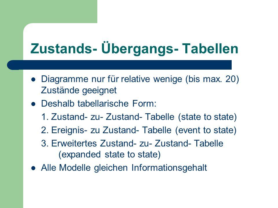 Zustands- Übergangs- Tabellen Diagramme nur für relative wenige (bis max. 20) Zustände geeignet Deshalb tabellarische Form: 1. Zustand- zu- Zustand- T